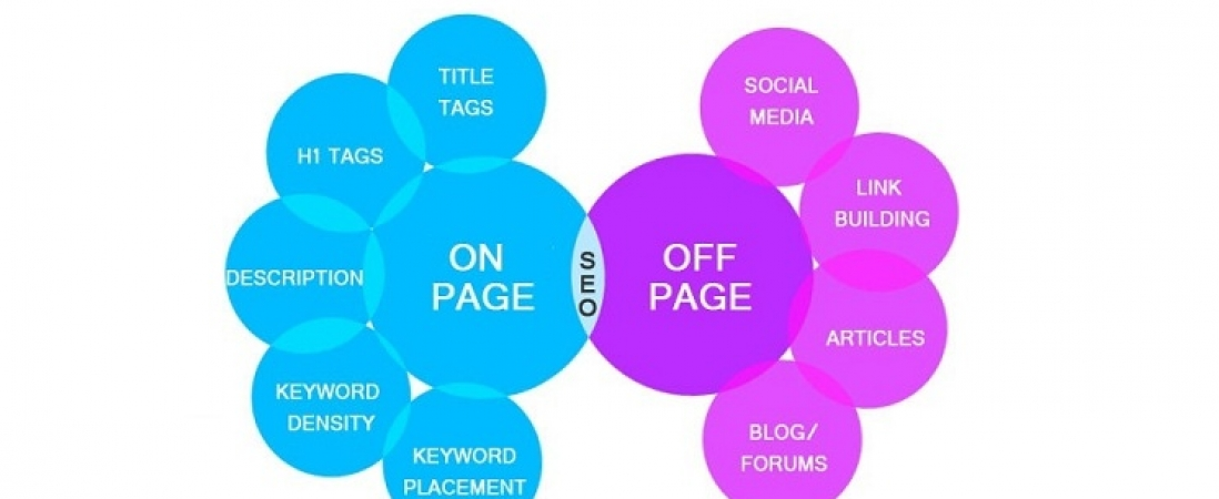 Various Aspects Of ON Page & OFF Page SEO Terms
