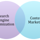 SEO & Content Marketing For Growth of Business