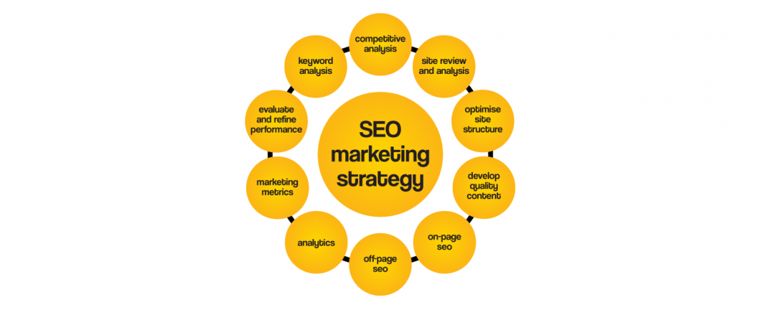 SEO Marketing Strategy Influence On Your Business